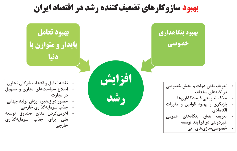 تجارت فردا- بهبود سازوکارهای تضعیفکننده رشد در اقتصاد ایران
