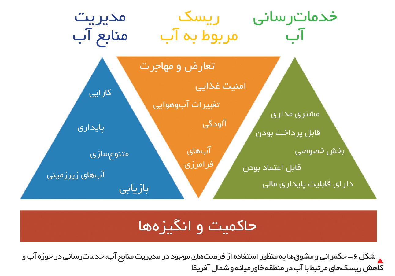 تجارت- فردا-  شکل 6- حکمرانی و مشوقها به منظور استفاده از فرصتهای موجود در مدیریت منابع آب، خدماترسانی در حوزه آب و کاهش ریسکهای مرتبط با آب در منطقه خاورمیانه و شمال آفریقا