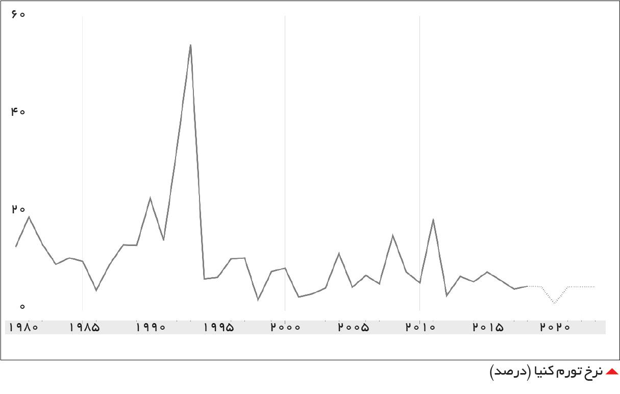 تجارت فردا-  نرخ تورم کنیا (درصد)
