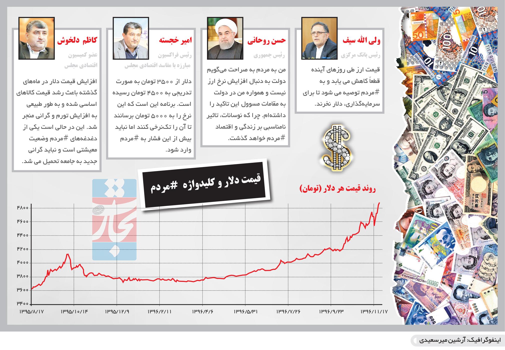 تجارت- فردا- دلهره دلار(اینفوگرافیک)