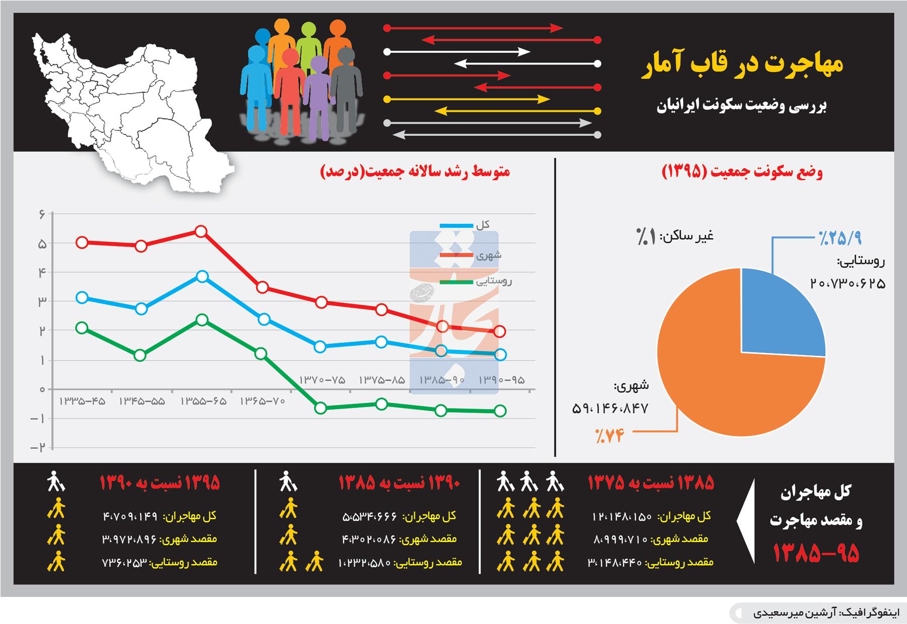 تجارت- فردا- مهاجرت در قاب آمار(اینفوگرافیک)