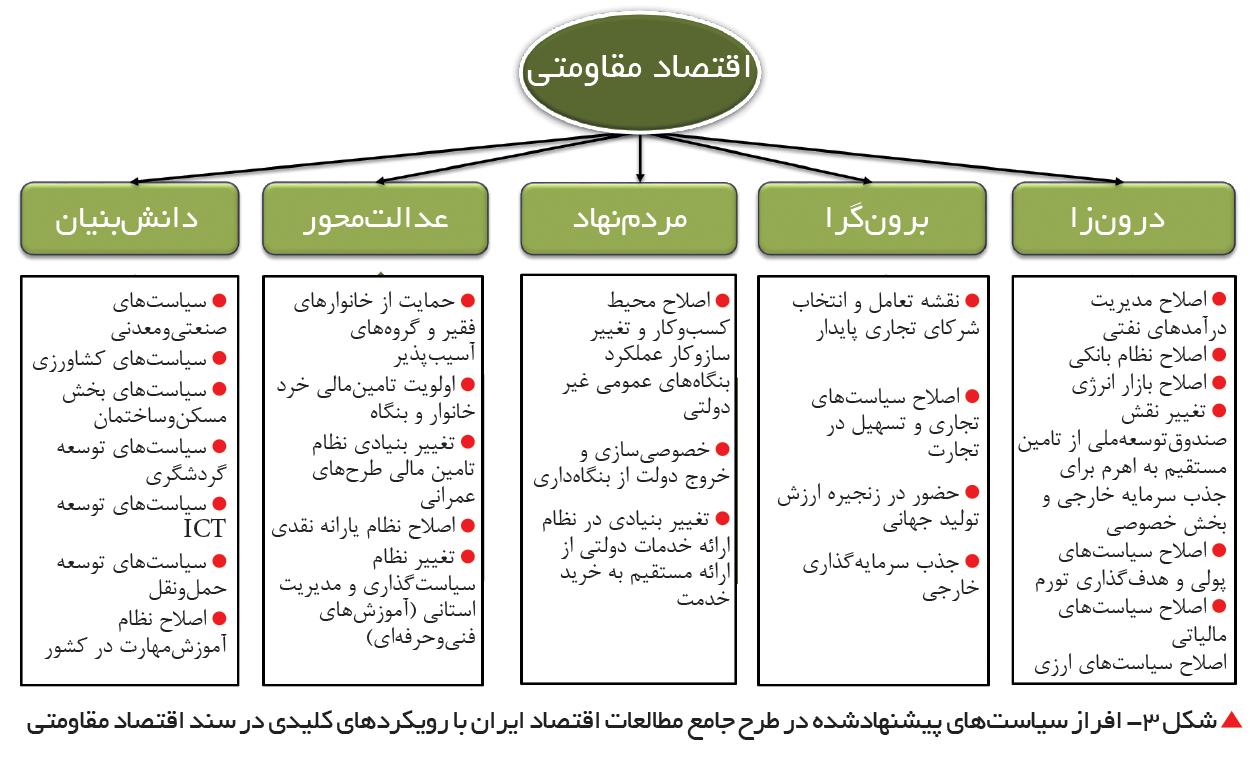 تجارت فردا-  افراز سیاستهای پیشنهادشده در طرح جامع مطالعات اقتصاد ایران با رویکردهای کلیدی در سند اقتصاد مقاومتی