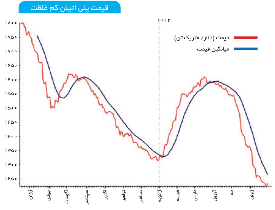 تجارت- فردا- قیمت پلی اتیلن کم غلظت