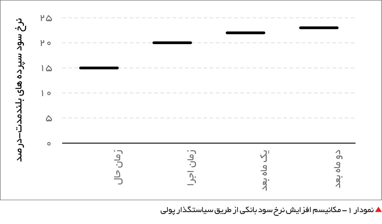 تجارت فردا-  نمودار 1- مکانیسم افزایش نرخ سود بانکی از طریق سیاستگذار پولی
