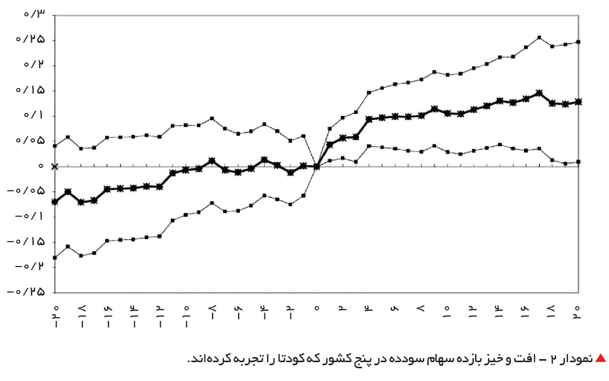 تجارت فردا- نمودار 2 - افت و خیز بازده سهام سودده در پنج کشور که کودتا را تجربه کردهاند.