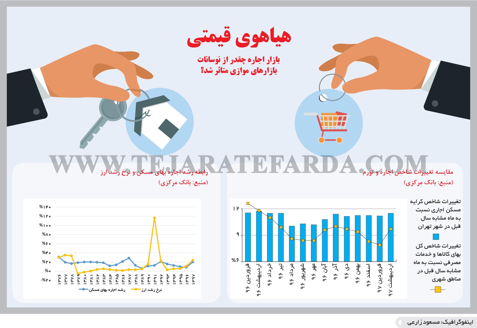 تجارت- فردا- هیاهوی قیمتی(اینفوگرافیک)