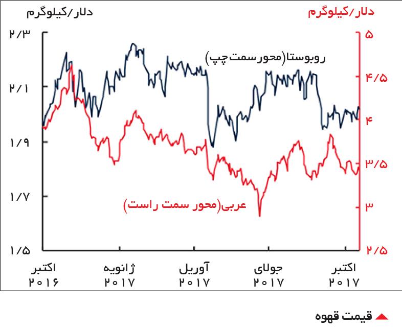 تجارت- فردا-  قیمت قهوه