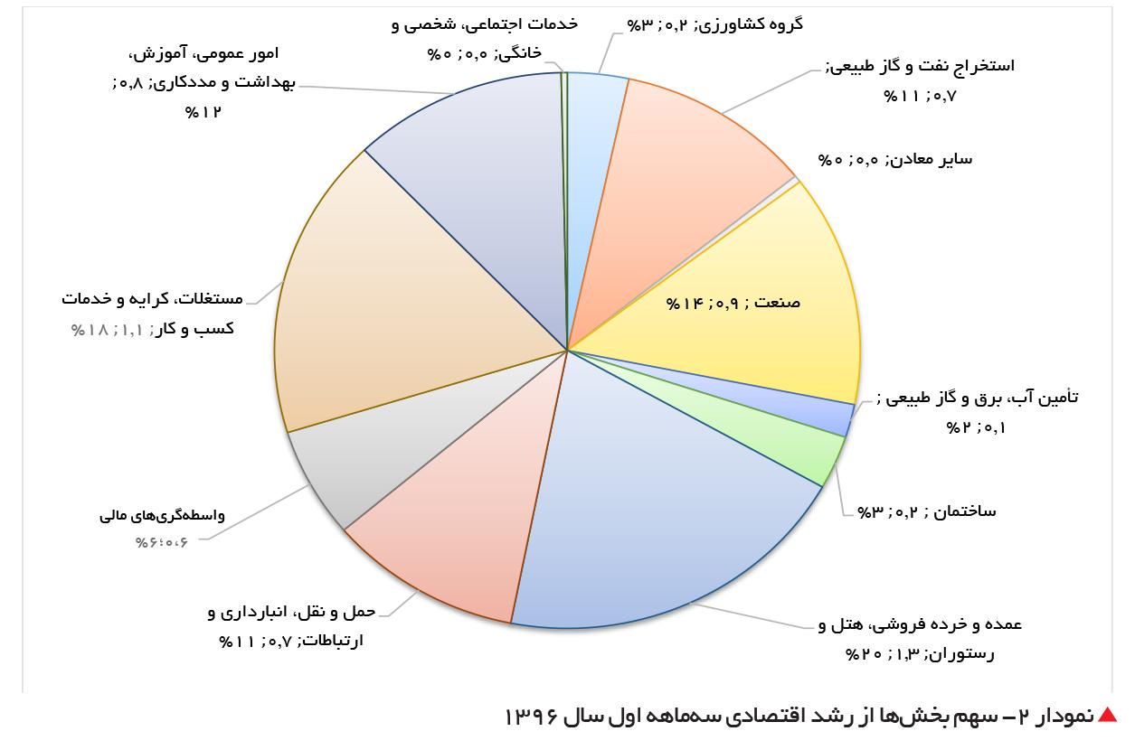 تجارت- فردا- نمودار 2- سهم بخشها از رشد اقتصادی سهماهه اول سال 1396