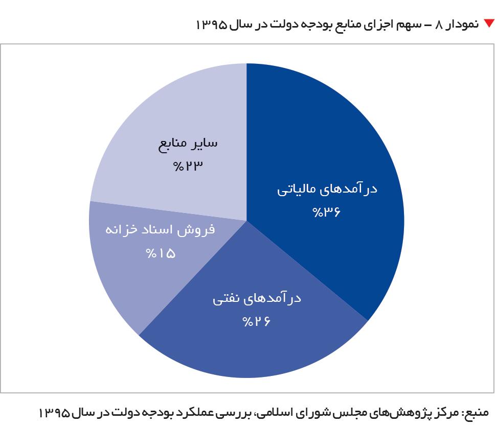 تجارت- فردا-   نمودار ۸ - سهم اجزای منابع بودجه دولت در سال 1395