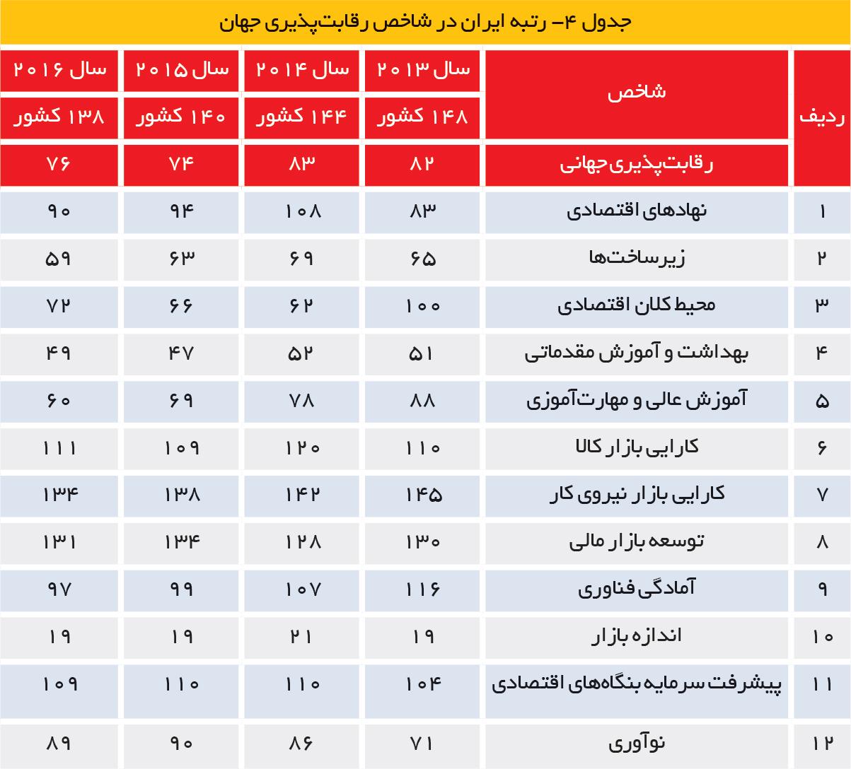 تجارت فردا- رتبه ایران در شاخص رقابتپذیری جهان