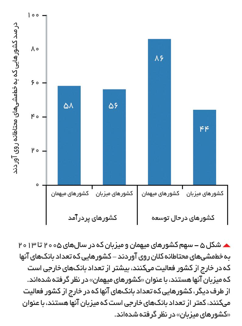 تجارت- فردا-   شکل 5 - سهم کشورهای میهمان و میزبان که در سالهای 2005 تا 2013 به خطمشیهای محتاطانه کلان روی آوردند