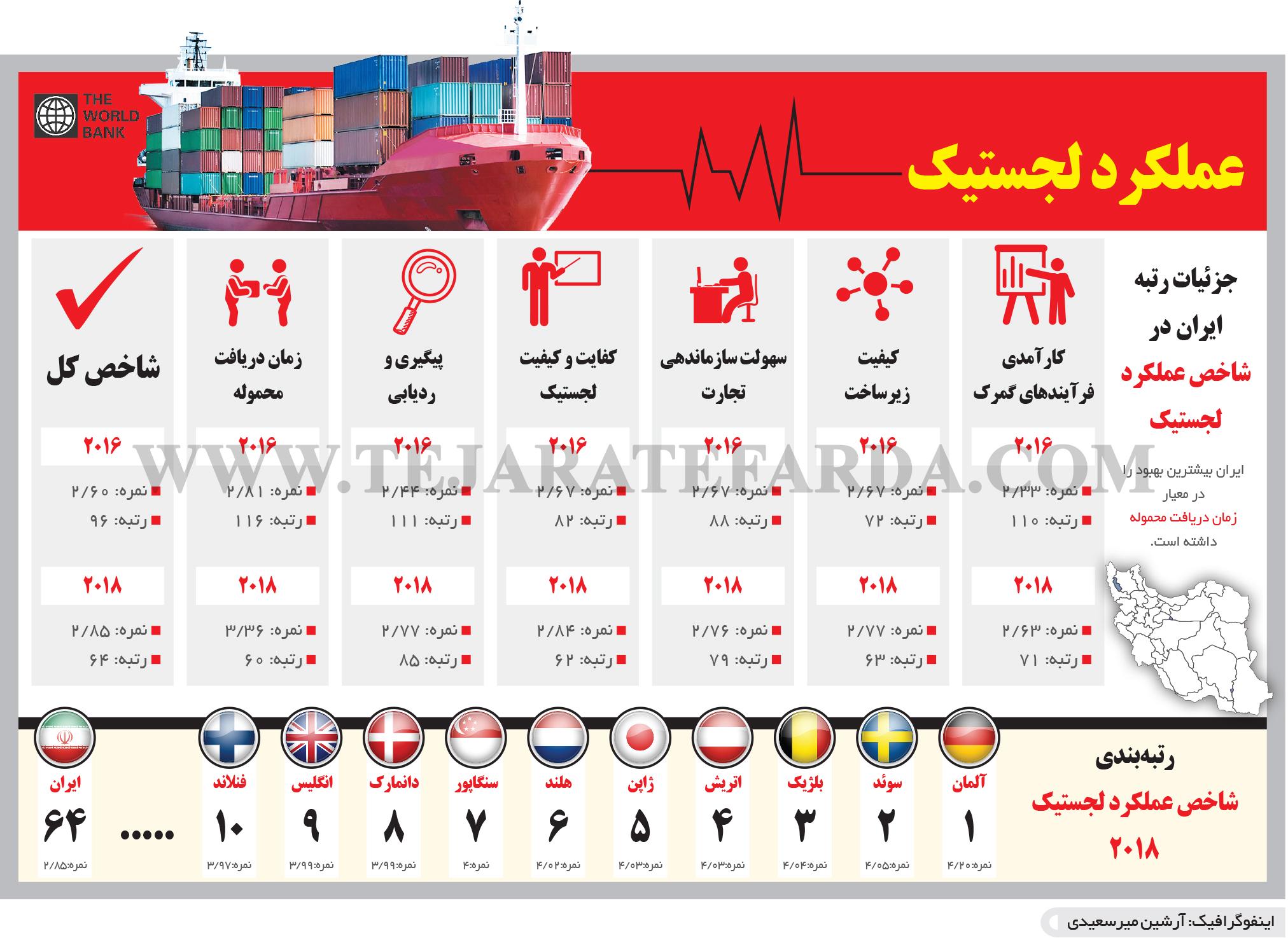 تجارت- فردا- عملکرد لجستیک(اینفوگرافیک)