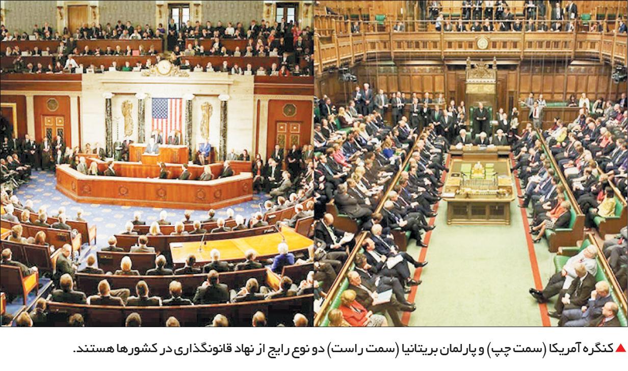 تجارت- فردا-  کنگره آمریکا (سمت چپ) و پارلمان بریتانیا (سمت راست) دو نوع رایج از نهاد قانونگذاری در کشورها هستند.