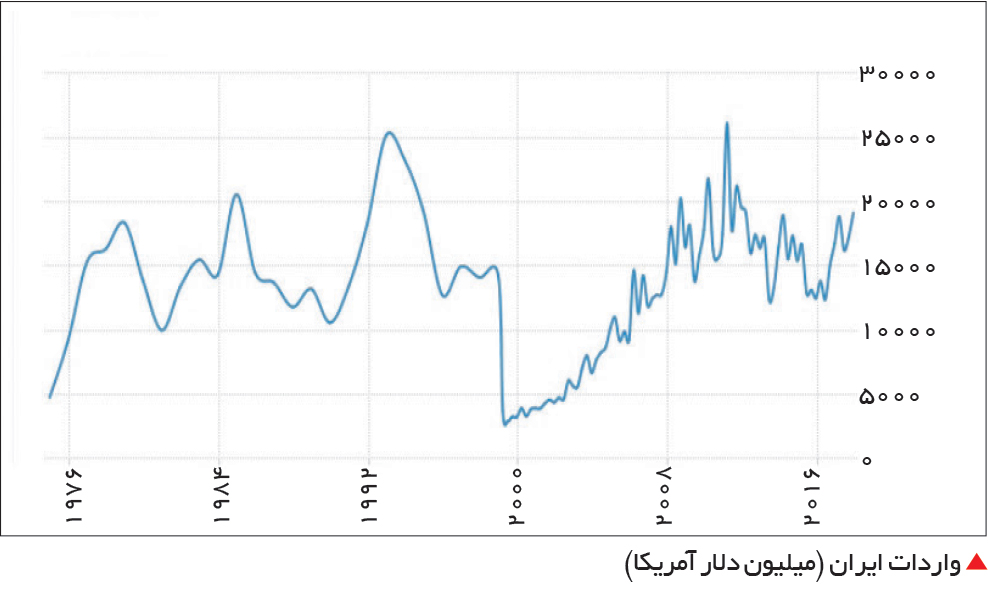 تجارت- فردا-  واردات ایران (میلیون دلار آمریکا)