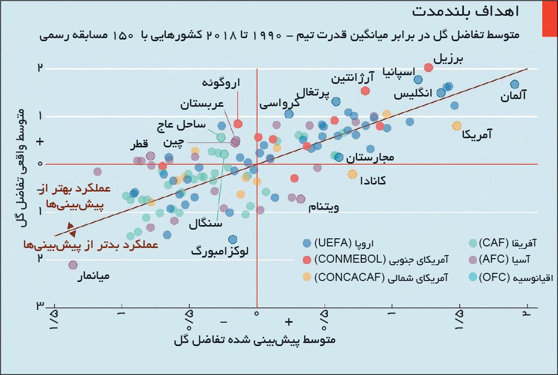 تجارت- فردا- متوسط تفاضل گل در برابر میانگین قدرت تیم - 1990 تا 2018 کشورهایی با  150 مسابقه رسمی