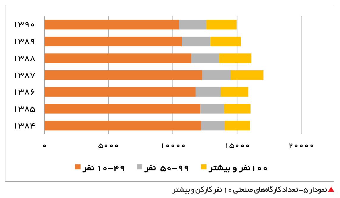 تجارت- فردا-  نمودار 5- تعداد کارگاههای صنعتی 10 نفر کارکن و بیشتر