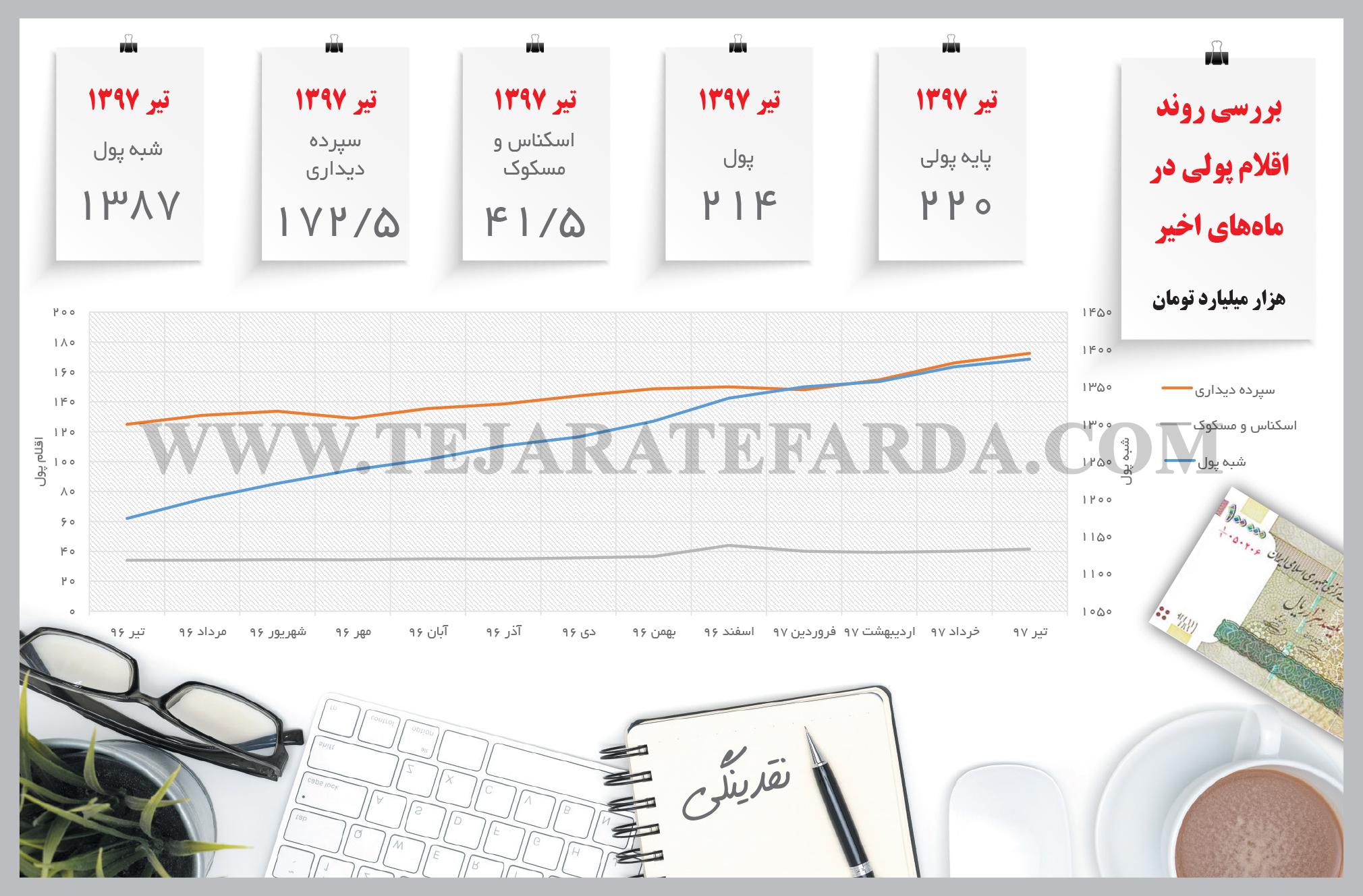 تجارت فردا- اینفوگرافیک- سپرده بانکی