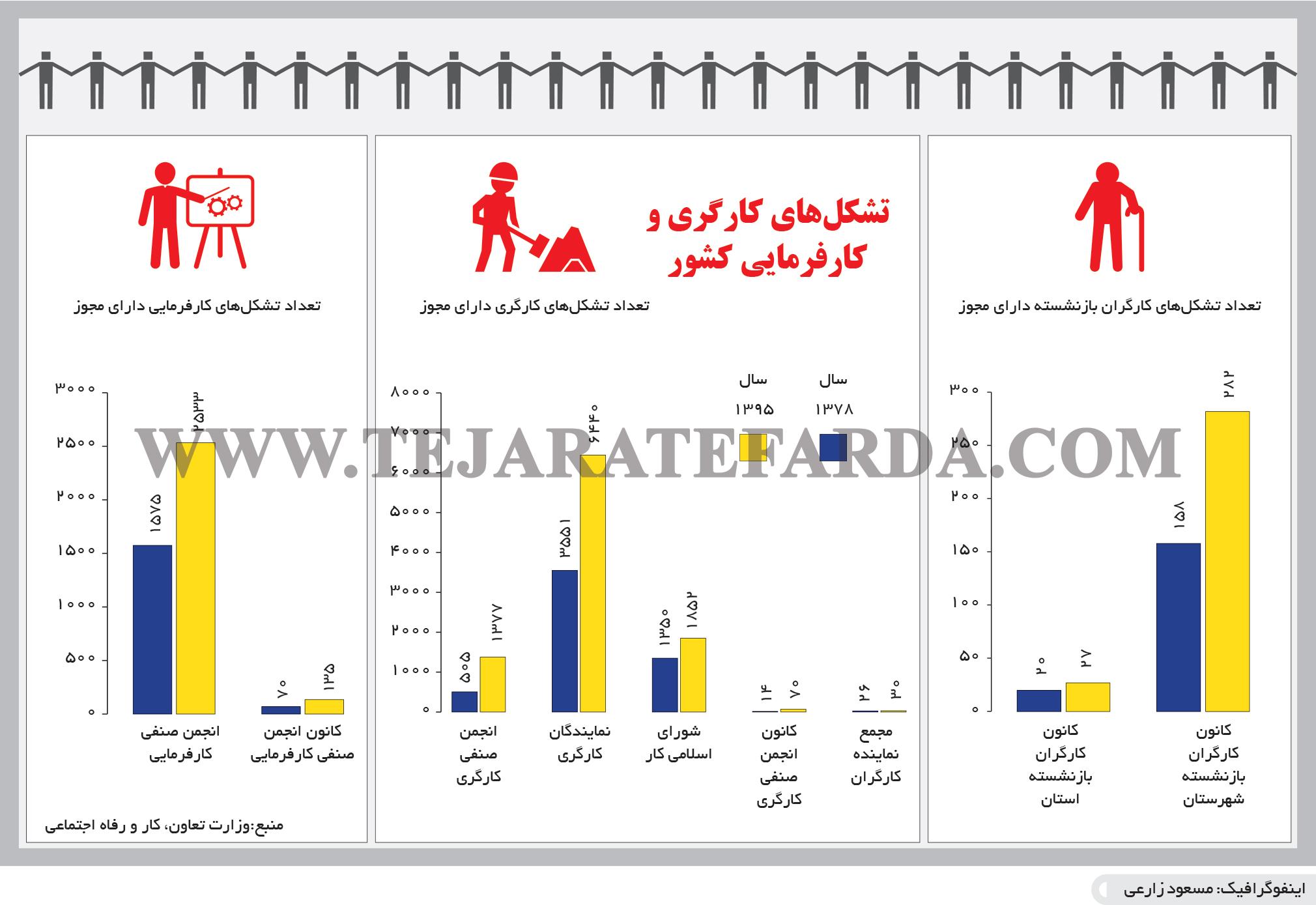 تجارت- فردا- تشکلهای کارگری و کارفرمایی کشور(اینفوگرافیک)