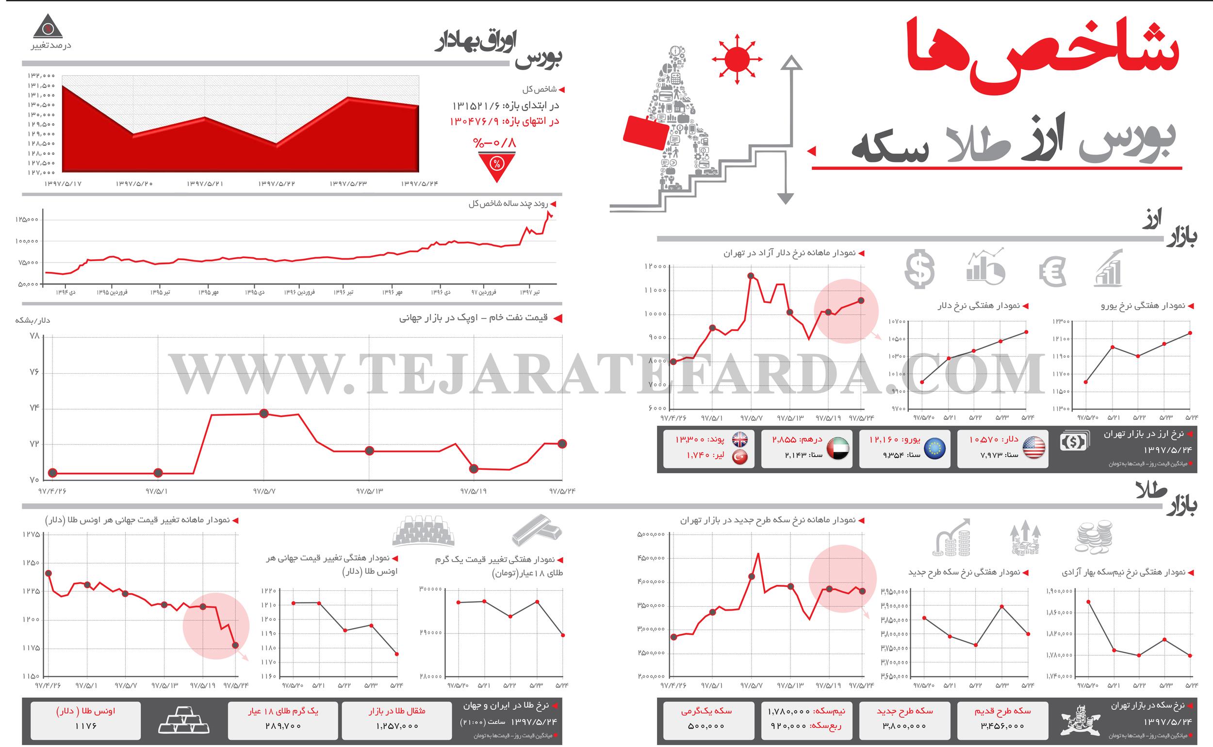 تجارت فردا- اینفوگرافیک- شاخصهای اقتصادی 281