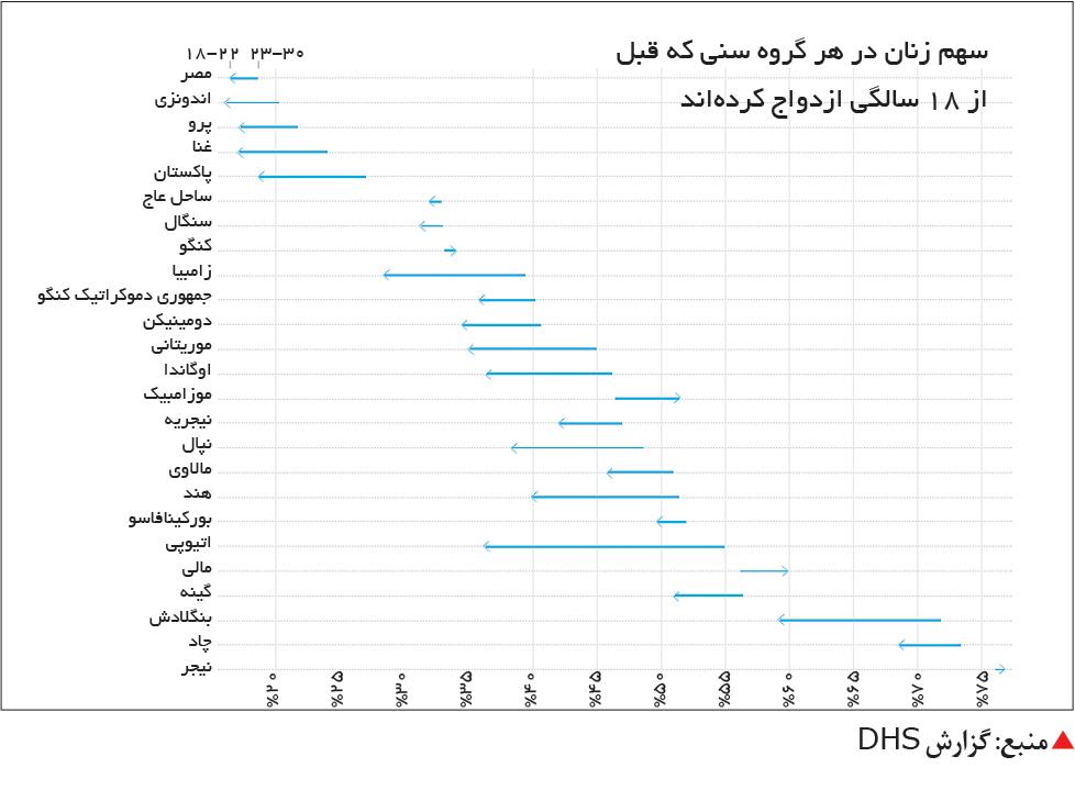 تجارت- فردا-  منبع: گزارش DHS