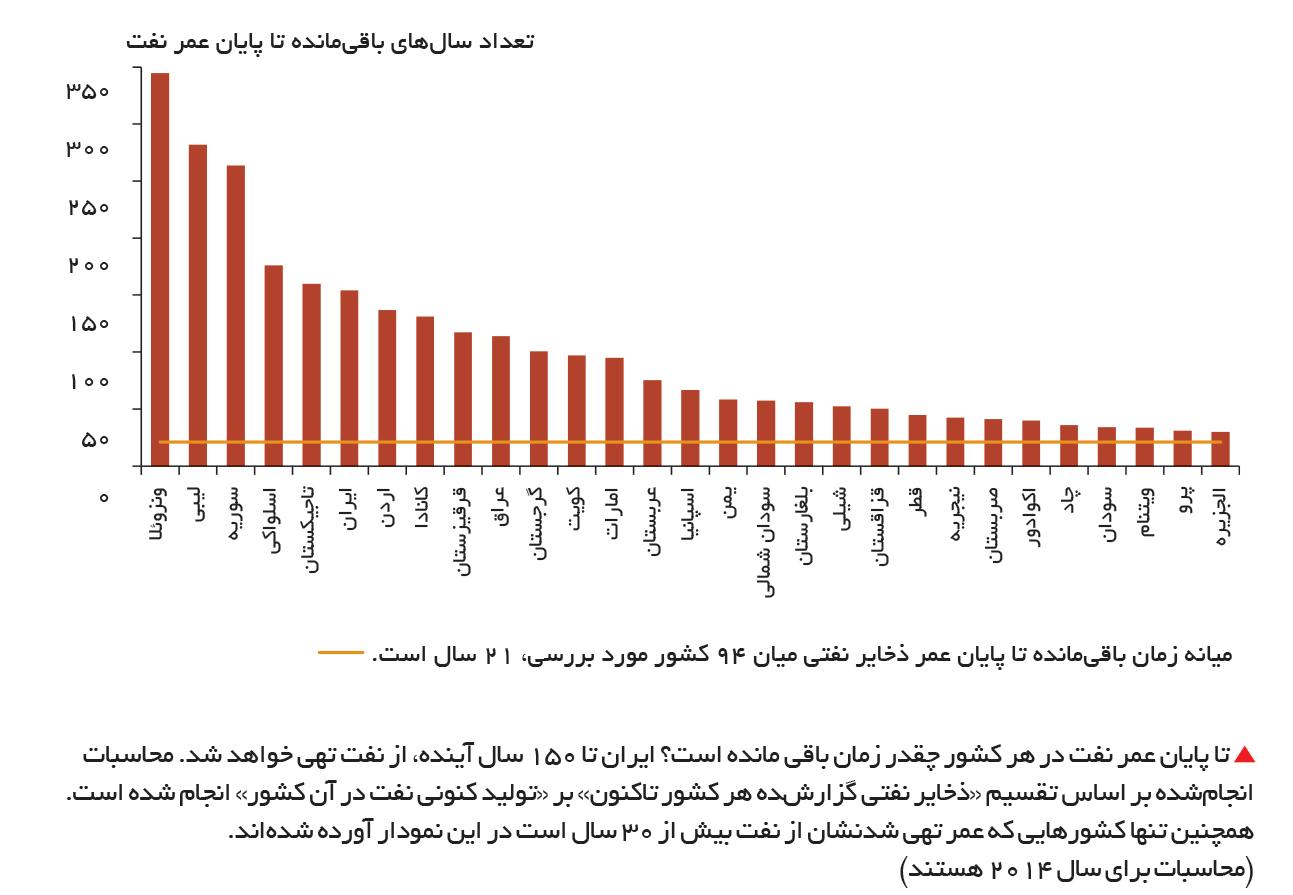 تجارت- فردا-  تا پایان عمر نفت در هر کشور چقدر زمان باقی مانده است؟ ایران تا 150 سال آینده، از نفت تهی خواهد شد. محاسبات انجامشده بر اساس تقسیم «ذخایر نفتی گزارشده هر کشور تاکنون» بر «تولید کنونی نفت در آن کشور» انجام شده است. همچنین تنها کشورهایی که ع