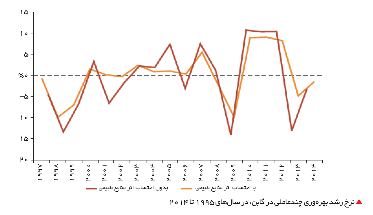 تجارت- فردا-  نرخ رشد بهرهوری چندعاملی در گابن، در سالهای 1995 تا 2014