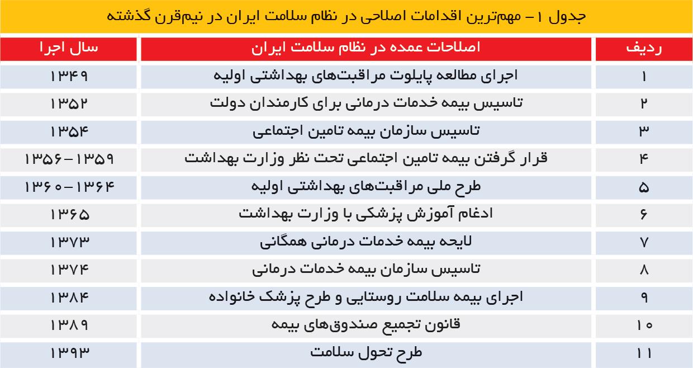 تجارت فردا-مهمترین اقدامات اصلاحی در نظام سلامت ایران در نیمقرن گذشته