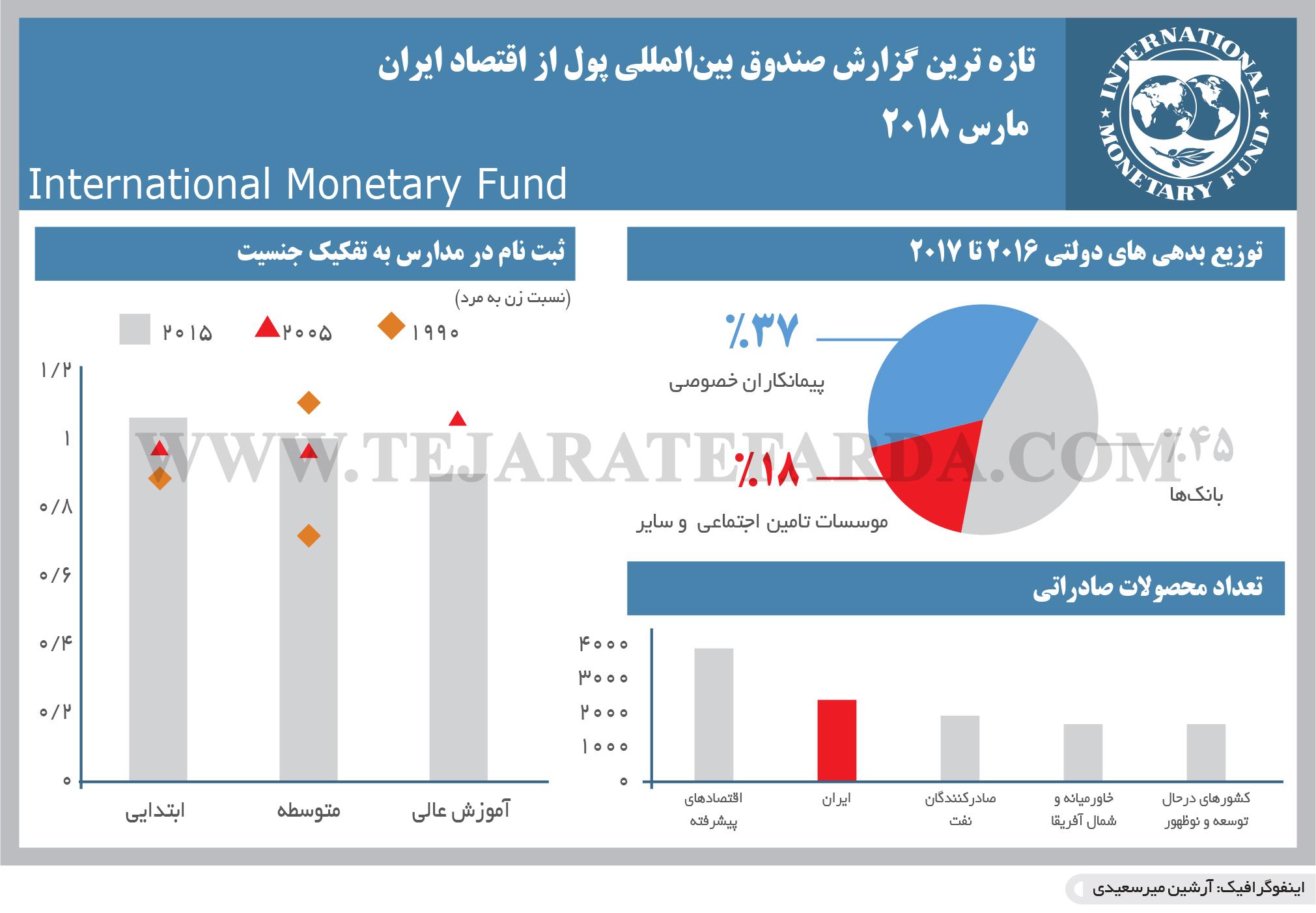 تجارت فردا- اینفوگرافیک- تازه ترین گزارش صندوق بینالمللی پول از اقتصاد ایران   مارس 2018