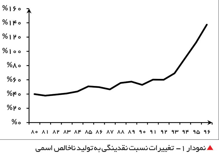 تجارت فردا-  نمودار 2- تغییرات پایه پولی و نقدینگی