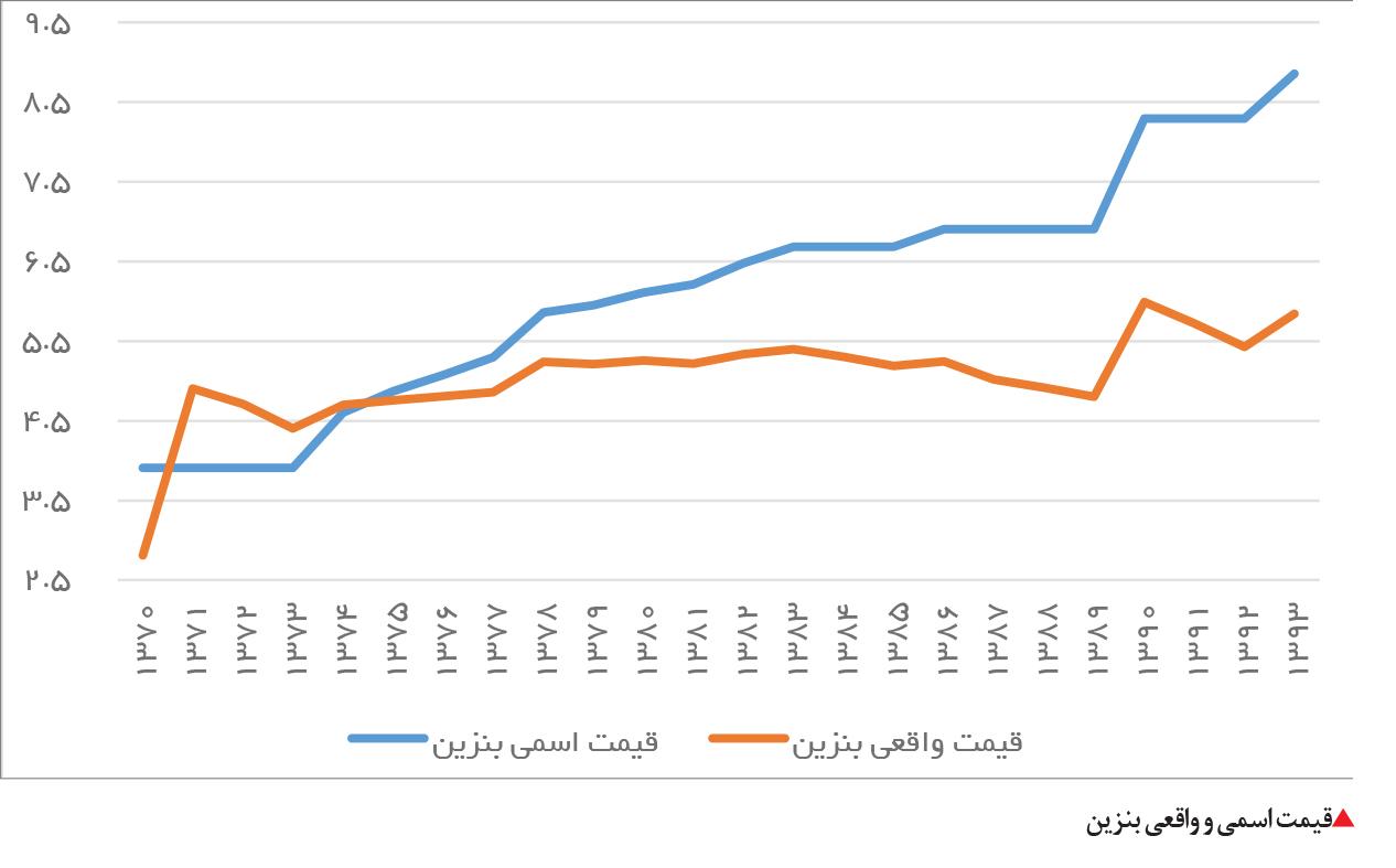 تجارت فردا- قیمت اسمی و واقعی بنزین