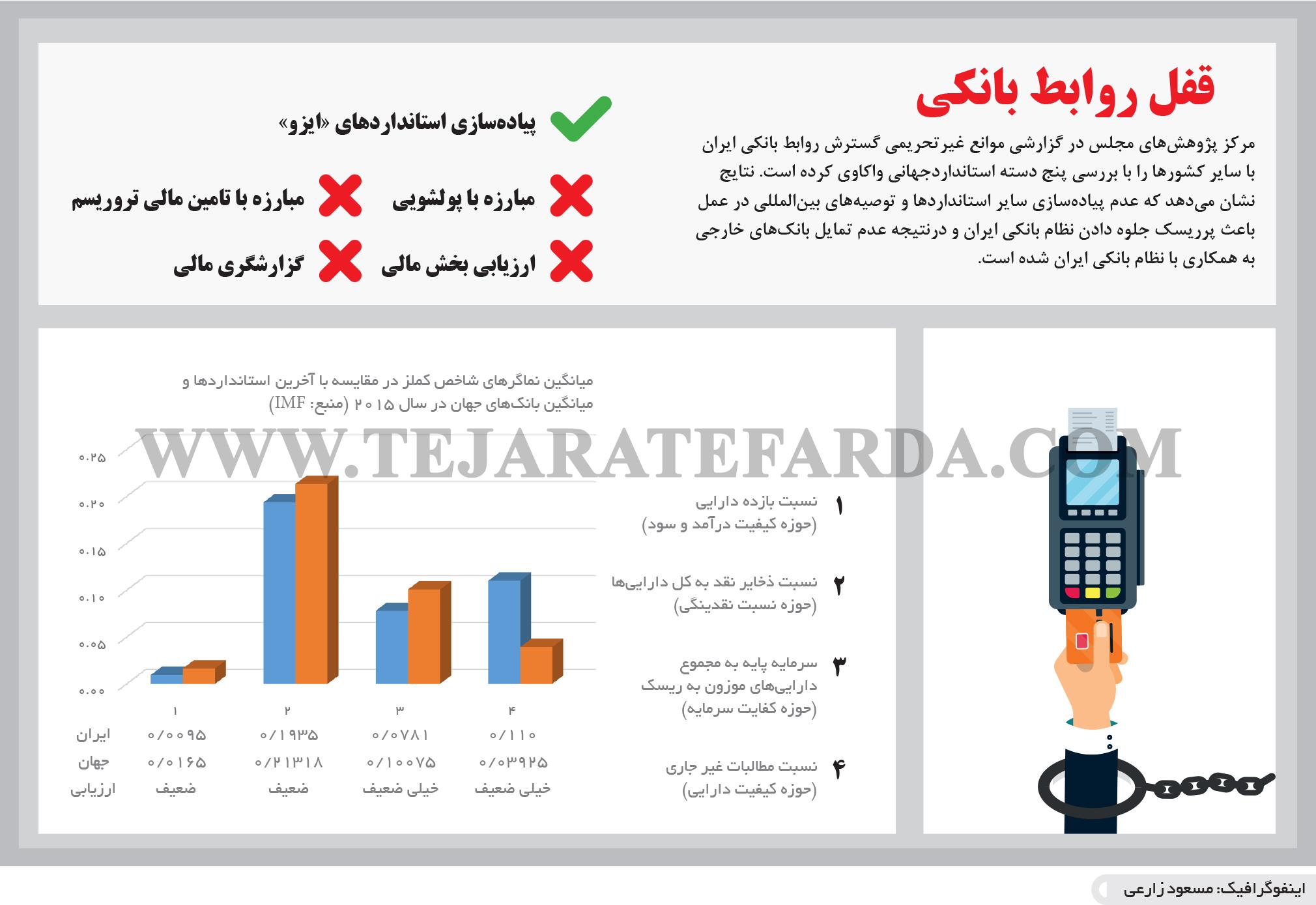 تجارت فردا- اینفوگرافیک- قفل روابط بانکی