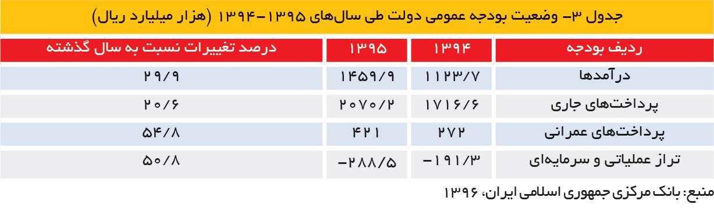 تجارت فردا- جدول 3- وضعیت بودجه عمومی دولت طی سالهای 1395-1394 (هزار میلیارد ریال)