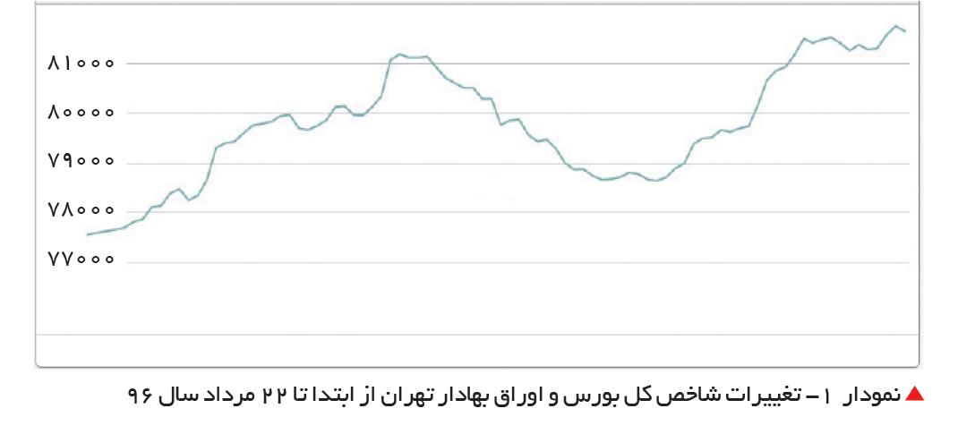 تجارت- فردا-  تغییرات شاخص کل بورس و اوراق بهادار تهران از ابتدا تا 22 مرداد سال 96