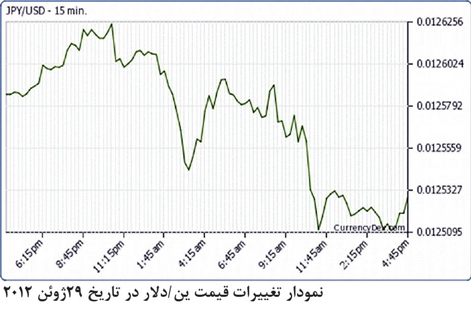 تجارت- فردا- نمودار تغییرات قیمت ین /دلار در تاریخ 29ژوئن 2012