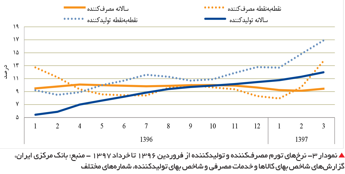 تجارت فردا-  نمودار 3- نرخهای تورم مصرفکننده و تولیدکننده از فروردین 1396 تا خرداد 1397 - منبع: بانک مرکزی ایران، گزارشهای شاخص بهای کالاها و خدمات مصرفی و شاخص بهای تولیدکننده، شمارههای مختلف