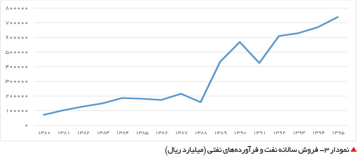 تجارت- فردا-  نمودار ۳- فروش سالانه نفت و فرآوردههای نفتی (میلیارد ریال)