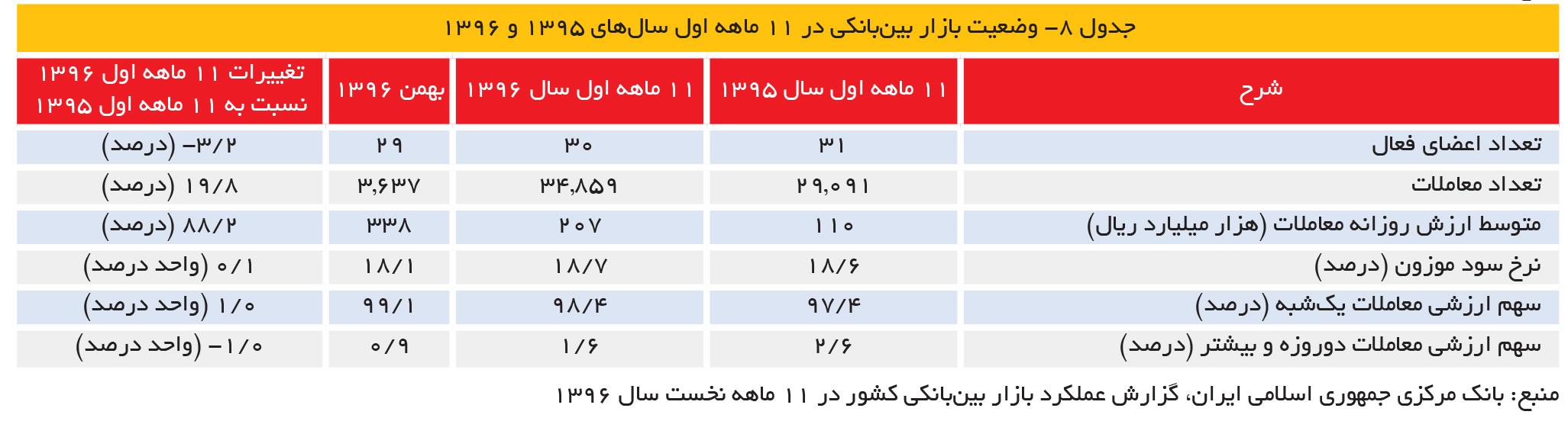 جدول 8- وضعیت بازار بینبانکی در 11 ماهه اول سالهای ۱۳۹۵ و ۱۳۹۶