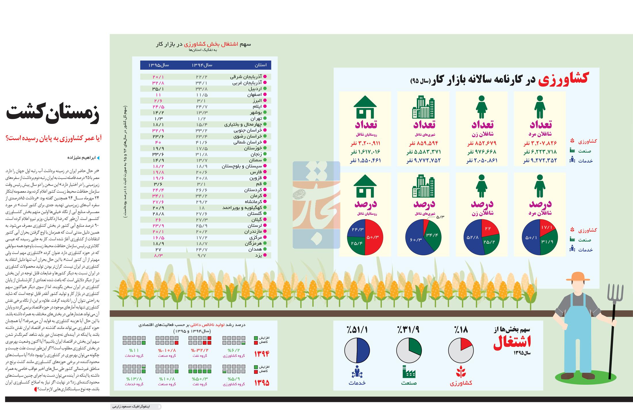 تجارت فردا- اینفوگرافیک- کشاورزی در کارنامه سالانه بازار کار(سال 95)