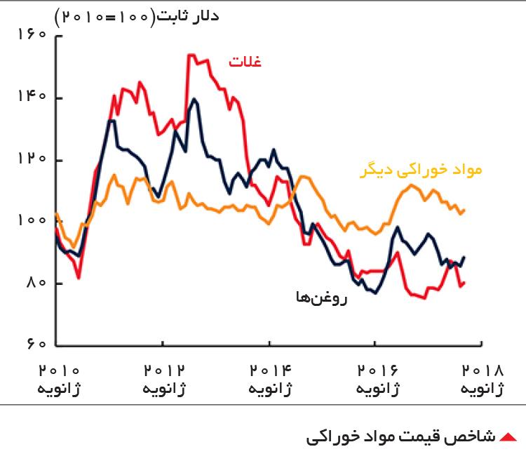 تجارت- فردا-  شاخص قیمت مواد خوراکی