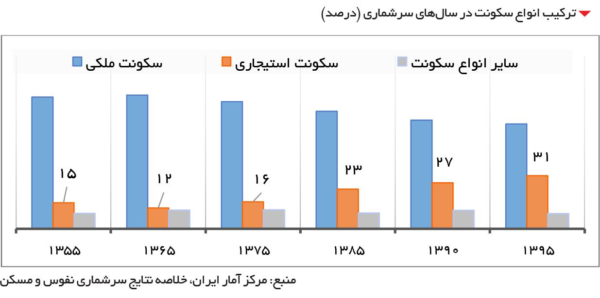 تجارت فردا- ترکیب انواع سکونت در سالهای سرشماری (درصد)