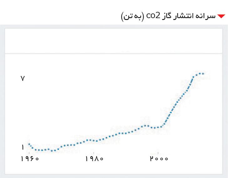 تجارت- فردا-  سرانه انتشار گاز co2 (به تن)