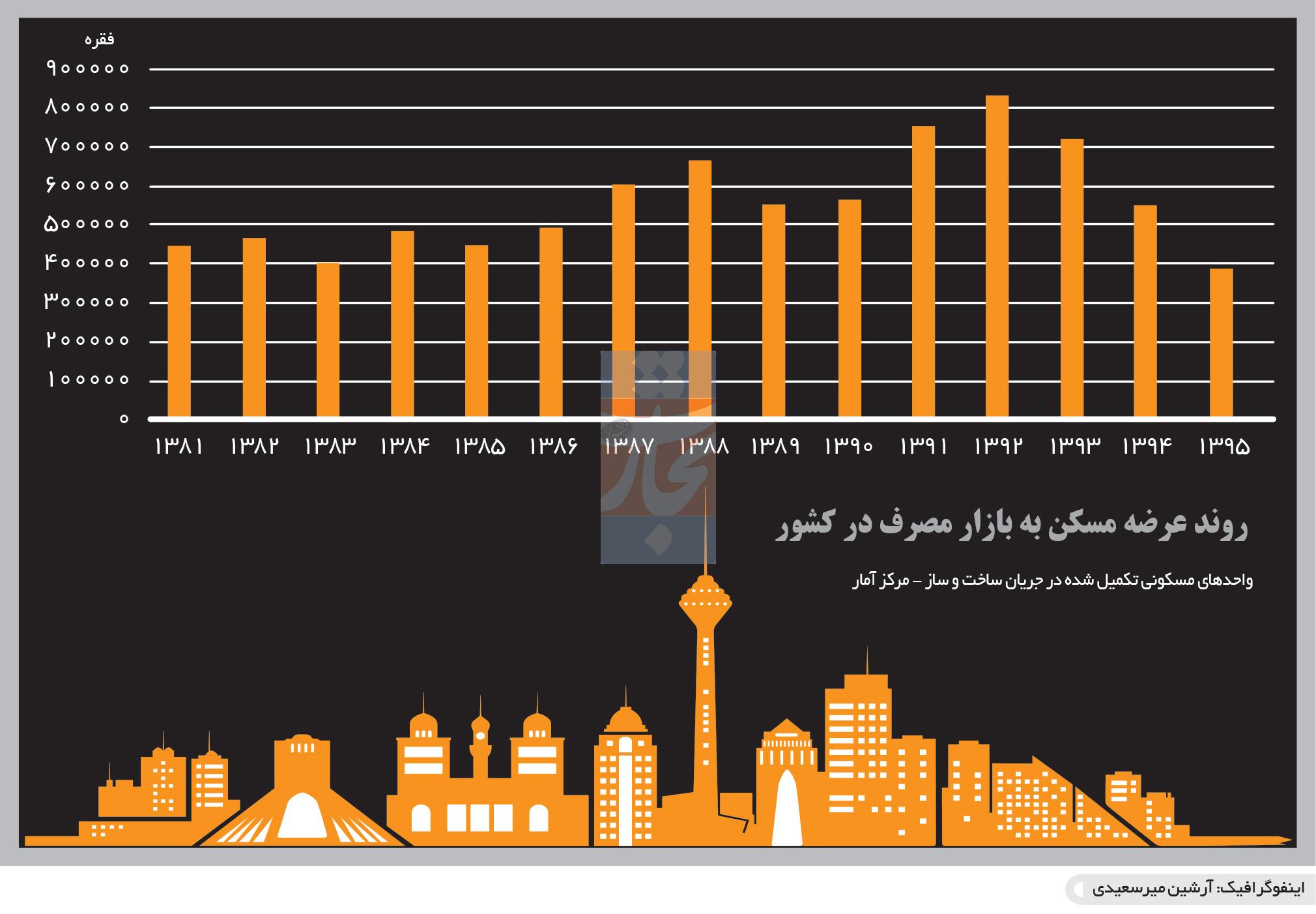 تجارت فردا-  اینفوگرافیک- روند عرضه مسکن به بازار مصرف در کشور