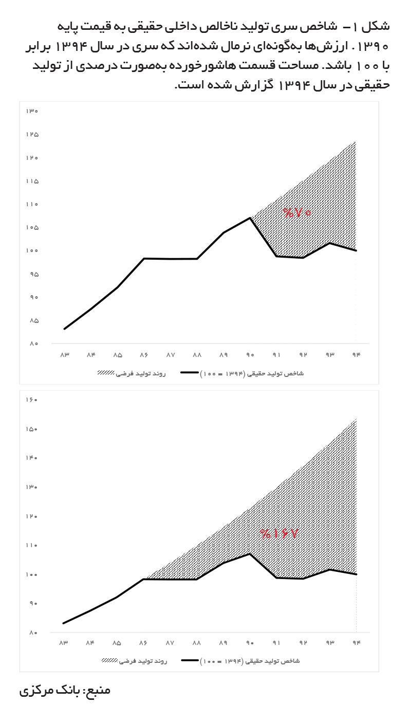 تجارت- فردا- شکل -۱  شاخص سری تولید ناخالص داخلی حقیقی به قیمت پایه ۱۳۹۰. ارزشها بهگونهای نرمال شدهاند که سری در سال ۱۳۹۴ برابر با ۱۰۰ باشد. مساحت قسمت هاشورخورده بهصورت درصدی از تولید حقیقی در سال ۱۳۹۴ گزارش شده است.