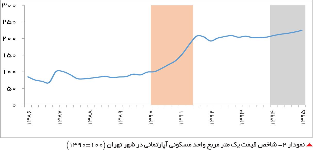 تجارت- فردا-  نمودار -2 شاخص قیمت یک متر مربع واحد مسکونی آپارتمانی در شهر تهران (100=1390)