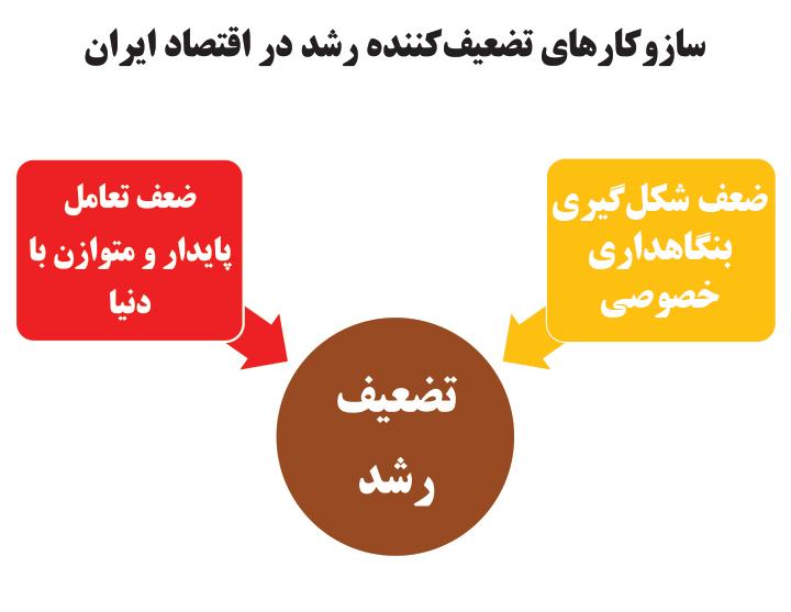 تجارت فردا- سازوکارهای تضعیفکننده رشد در اقتصاد ایران