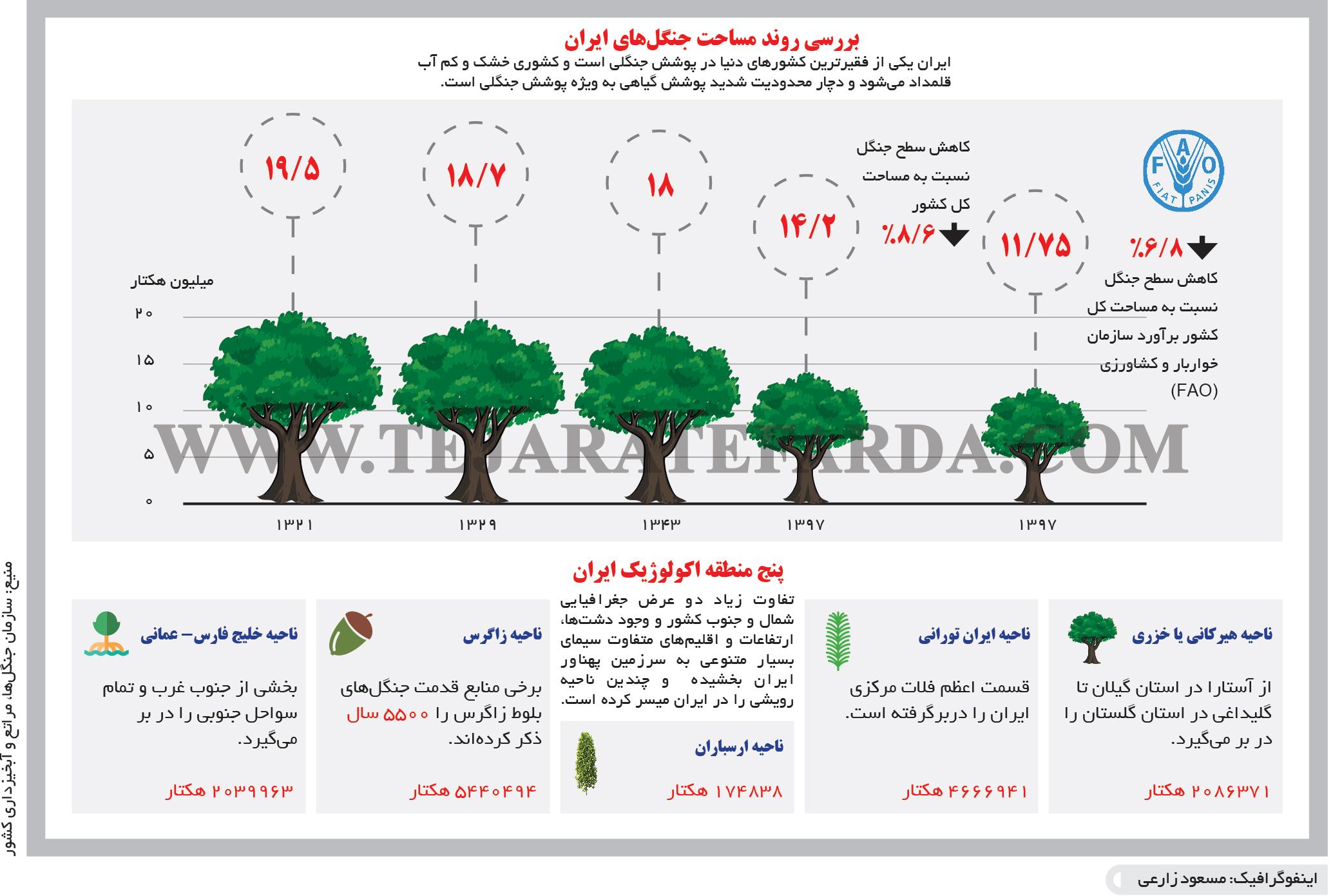 تجارت- فردا- بررسی روند مساحت جنگلهای ایران(اینفوگرافیک)