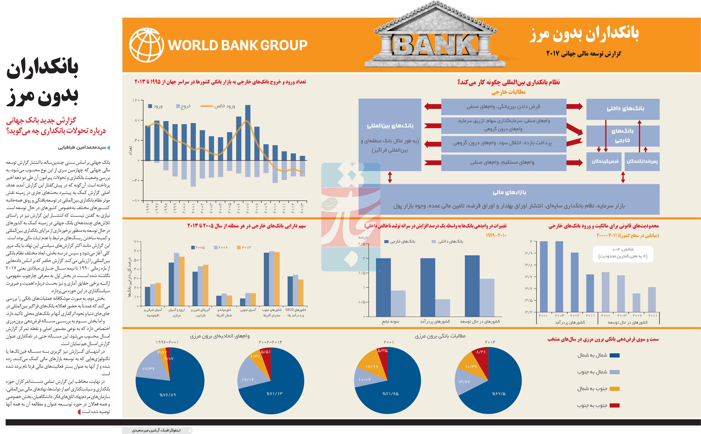 تجارت- فردا- بانکداران بدون مرز(اینفوگرافیک)