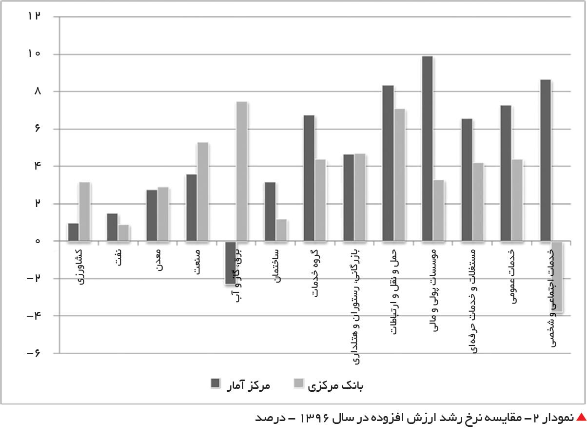 تجارت فردا-  نمودار 2- مقایسه نرخ رشد ارزش افزوده در سال 1396 - درصد
