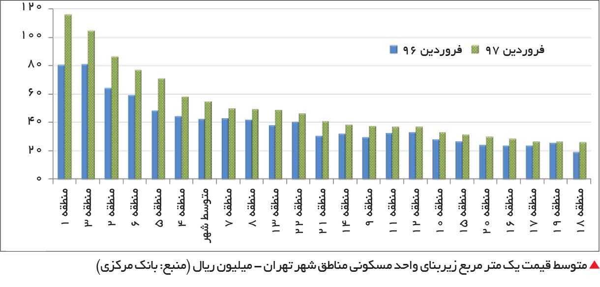 تجارت فردا-  متوسط قیمت یک متر مربع زیربنای واحد مسکونی مناطق شهر تهران - میلیون ریال (منبع: بانک مرکزی)