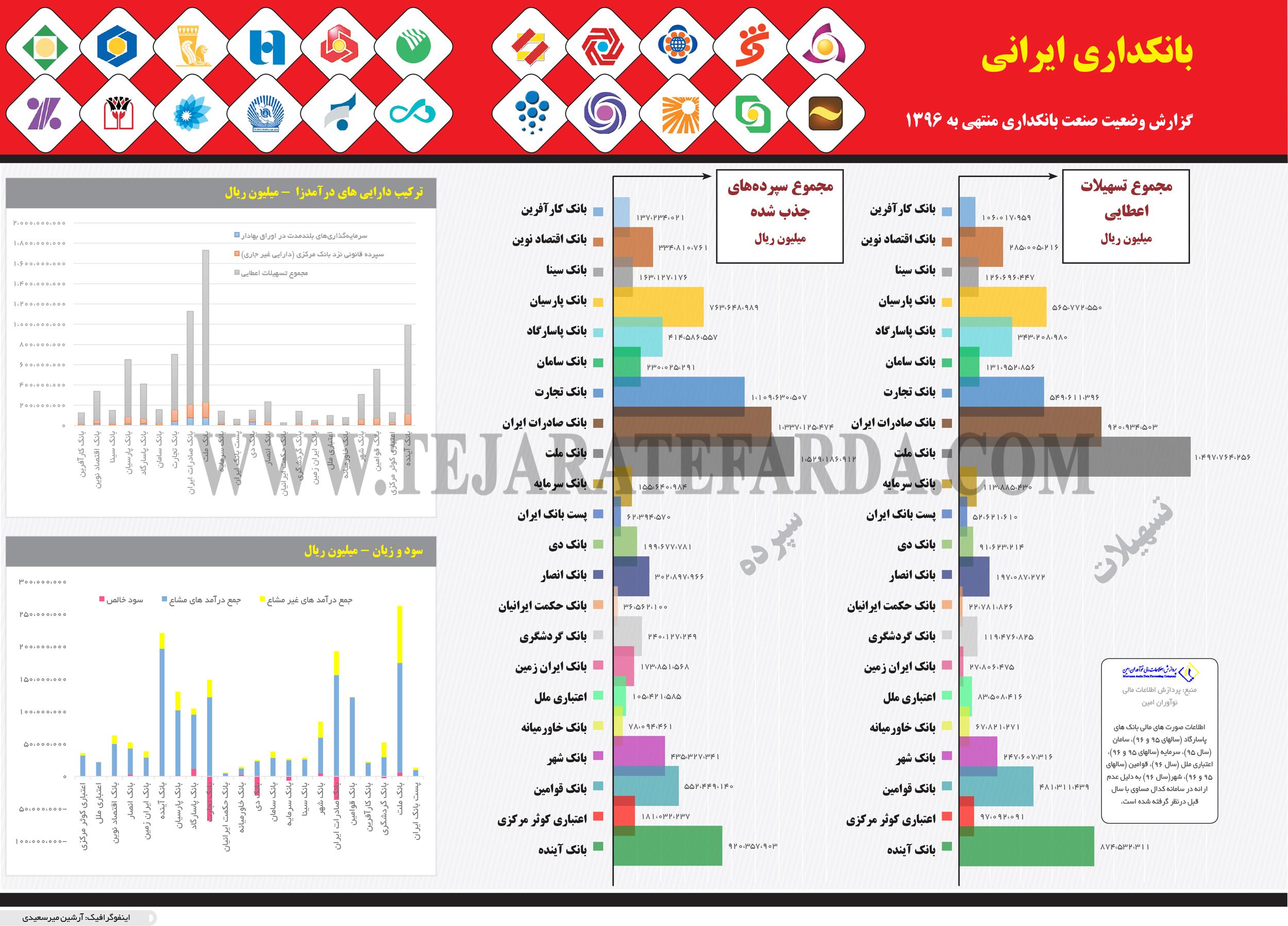 تجارت فردا- اینفوگرافیک- بانکداری ایرانی